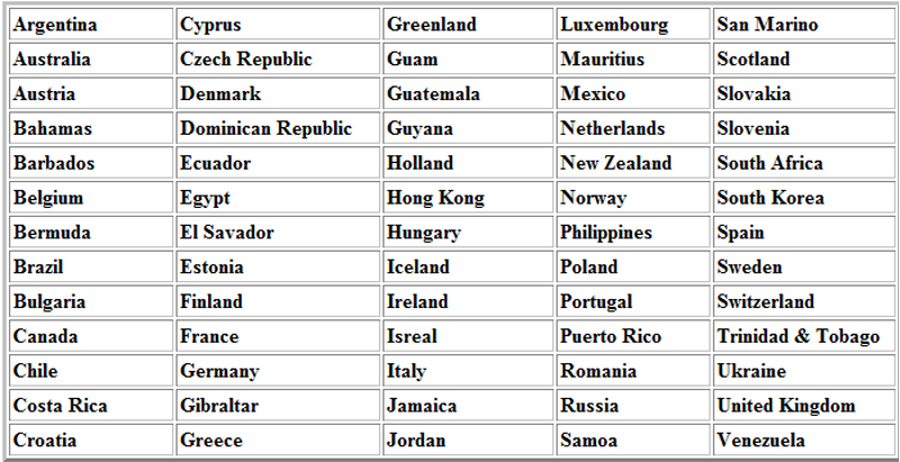 International Shipping Country List - MegaFixIt